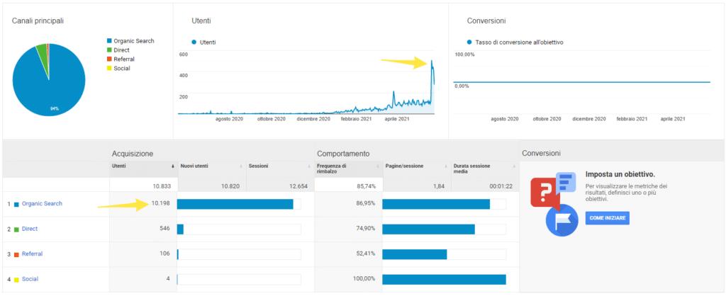 Grafico in ascesa di Google Analytics