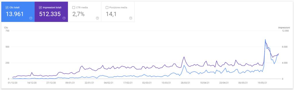 Secondo esempio di crescita del sito web dopo una consulenza SEO.