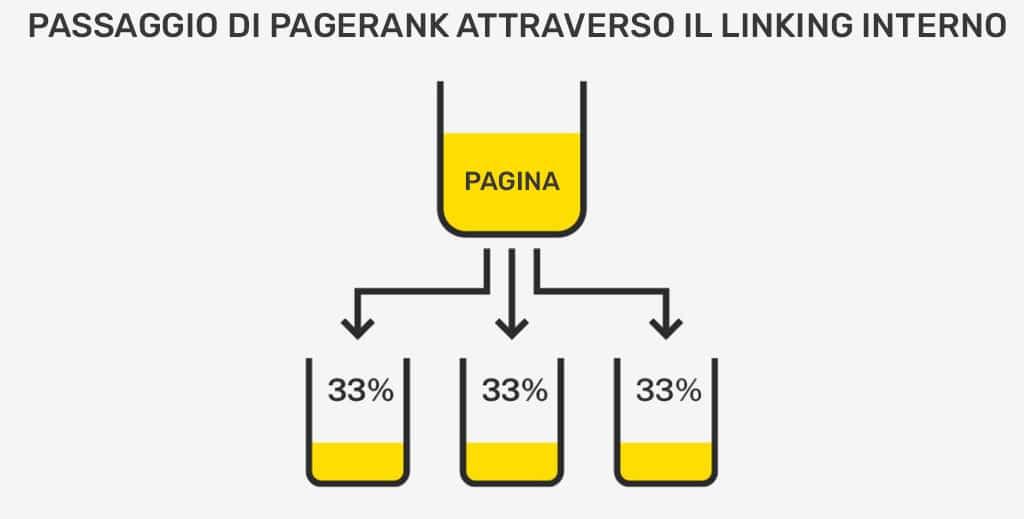 Passaggio pagerank tra i contenuti